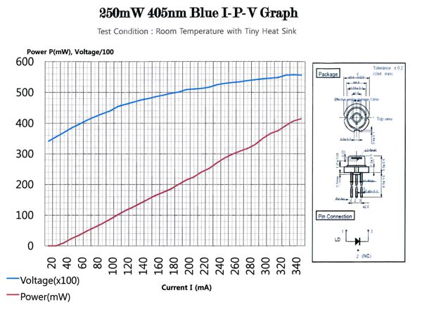 Power vs current of 405 nm UV pump laser used in diy entangled photon source