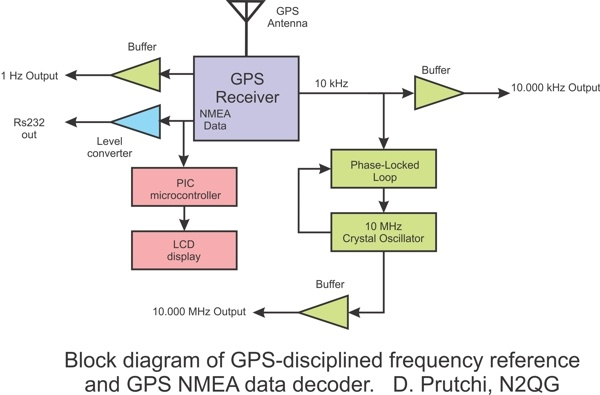 Block diagram of GPS-disciplined reference oscillator and GPS NMEA data decoder by David Prutchi PhD www.diyPhysics.com