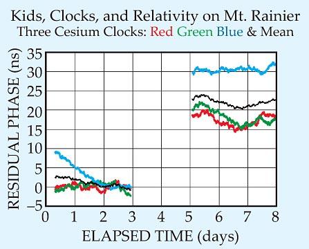 Tom Van Baak's time dilation experimental results