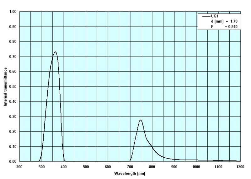 Spectral response of UG-1 ultraviolet filter.