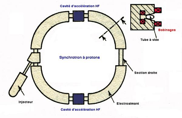 proton synchrotron Anneau de Collision d'Orsay   David Prutchi PhD   www.diyPhysics.com