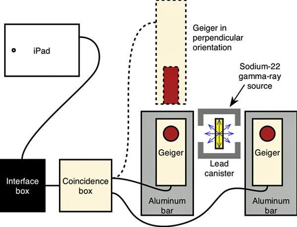 diy Wu-Shaknov experiment by George Musser www.diyphysics.com